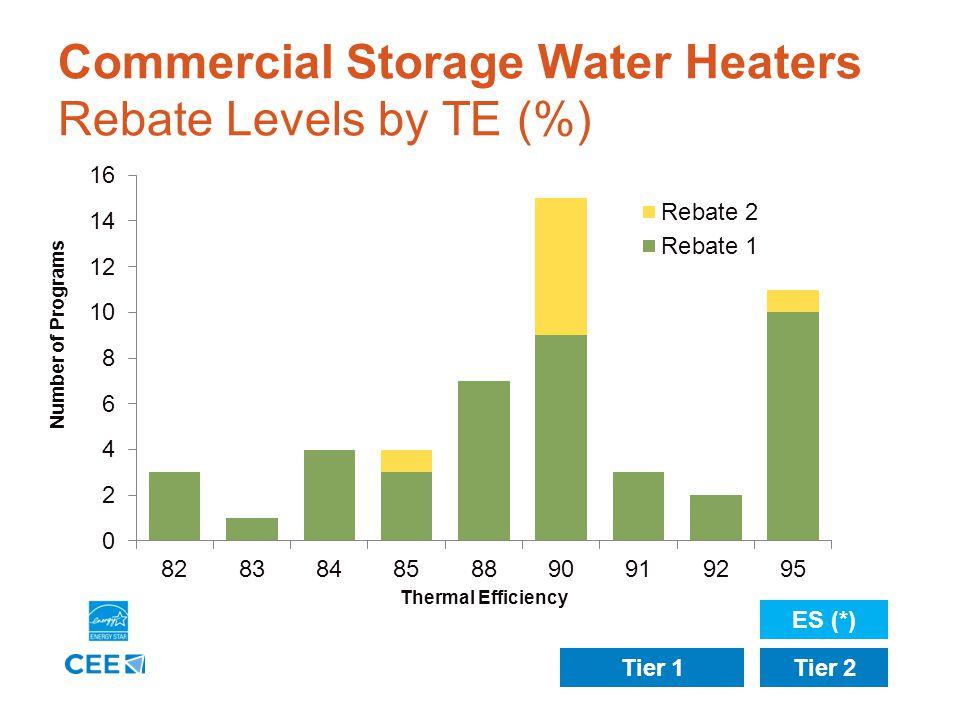 9 Residential Storage Water Heaters Rebate Levels by EF ENERGY STAR Tier 0Tier 1Tier 2