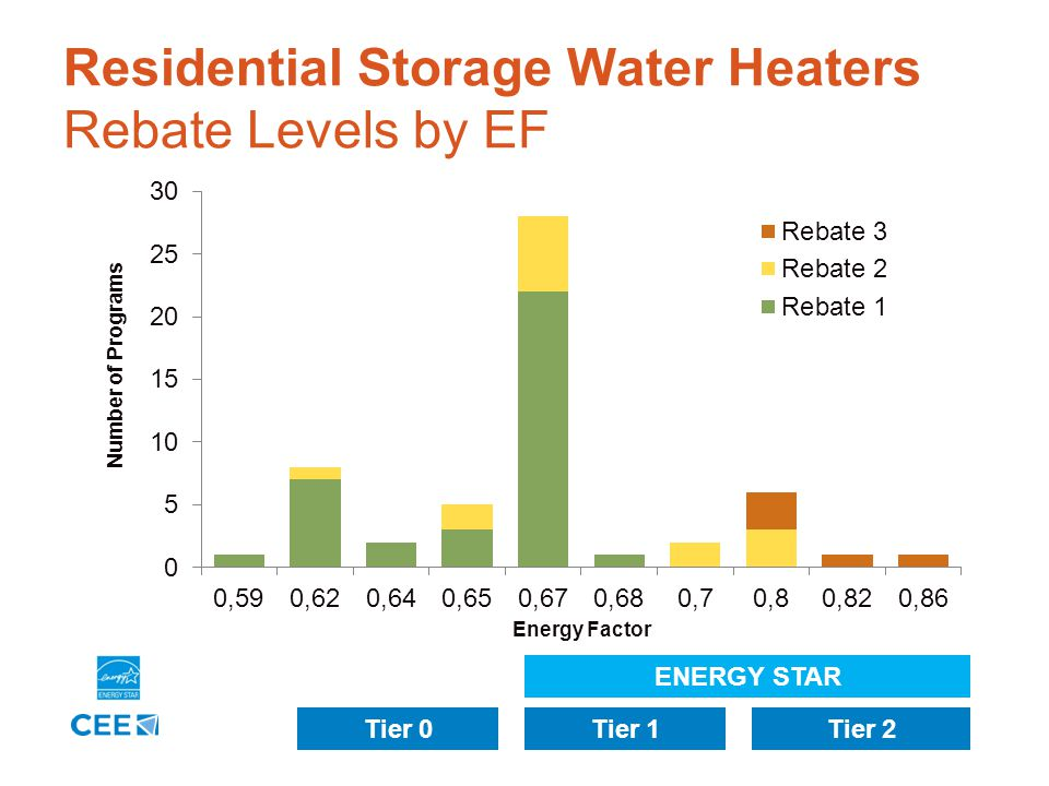 9 Residential Storage Water Heaters Rebate Levels by EF ENERGY STAR Tier 0Tier 1Tier 2