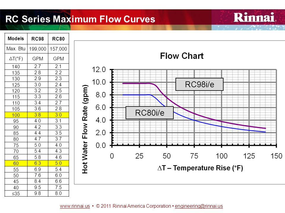 www.rinnai.uswww.rinnai.us © 2011 Rinnai America Corporation engineering@rinnai.usengineering@rinnai.us RC Series Maximum Flow Curves RC98i/e RC80i/e ModelsRC98RC80 Max.