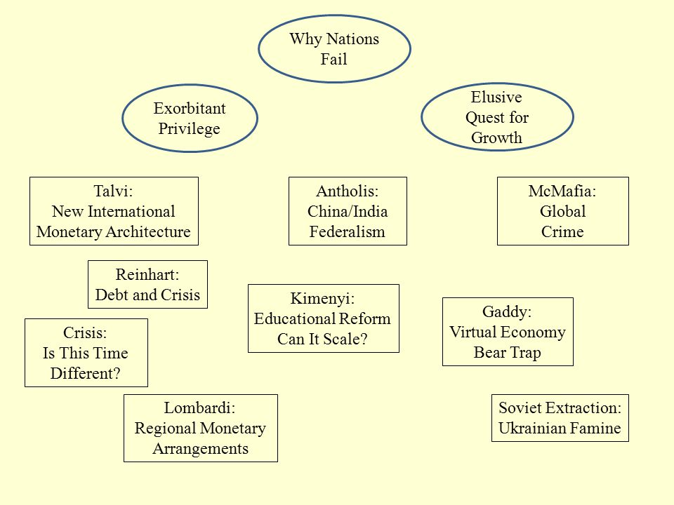 Why Nations Fail Exorbitant Privilege Elusive Quest for Growth Talvi: New International Monetary Architecture Reinhart: Debt and Crisis McMafia: Global Crime Antholis: China/India Federalism Gaddy: Virtual Economy Bear Trap Kimenyi: Educational Reform Can It Scale.