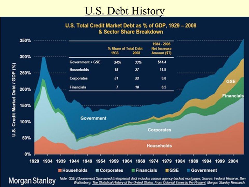 U.S. Debt History