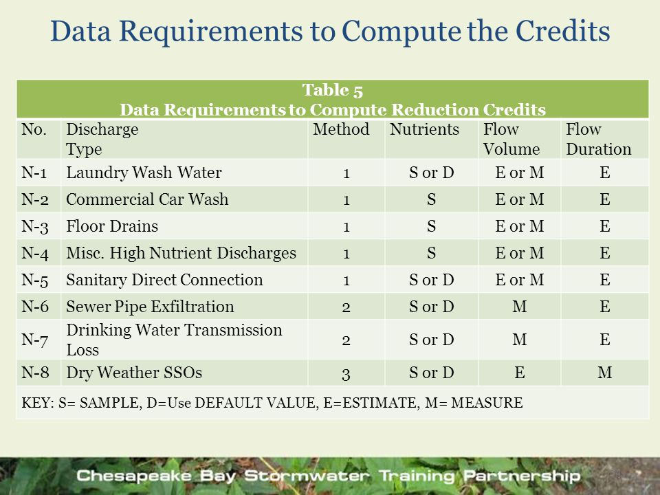 Data Requirements to Compute the Credits Table 5 Data Requirements to Compute Reduction Credits No.Discharge Type MethodNutrientsFlow Volume Flow Dura