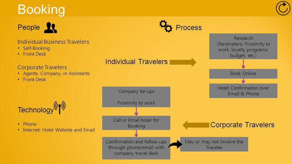 Booking People Individual Business Travelers Self-Booking Front Desk Corporate Travelers Agents, Company, or Assistants Front Desk Technology Phone Internet: Hotel Website and Email Research (Parameters: Proximity to work, loyalty programs, budget, etc.) Book Online Hotel Confirmation over Email & Phone May or may not involve the Traveler Company tie-ups Proximity to work Call or Email hotel for Booking Confirmation and follow ups through phone/email with company travel desk Process Individual Travelers Corporate Travelers