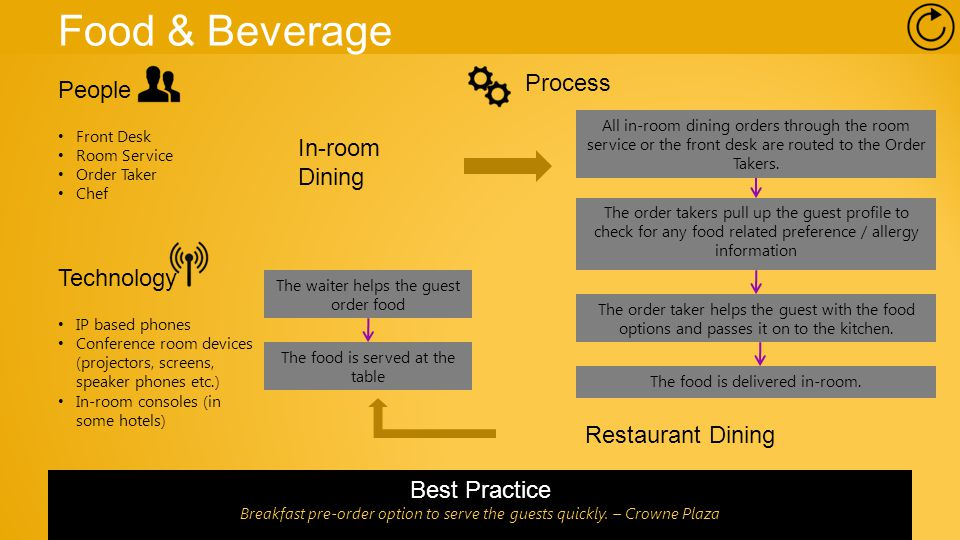 Food & Beverage People Front Desk Room Service Order Taker Chef Technology IP based phones Conference room devices (projectors, screens, speaker phones etc.) In-room consoles (in some hotels) All in-room dining orders through the room service or the front desk are routed to the Order Takers.