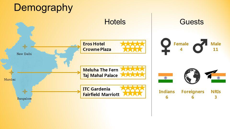 Meluha The Fern Taj Mahal Palace ITC Gardenia Fairfield Marriott Eros Hotel Crowne Plaza Bangalore Mumbai New Delhi    Female 4 Male 11 Indians 6 Foreigners 6 NRIs 3 GuestsHotels Demography