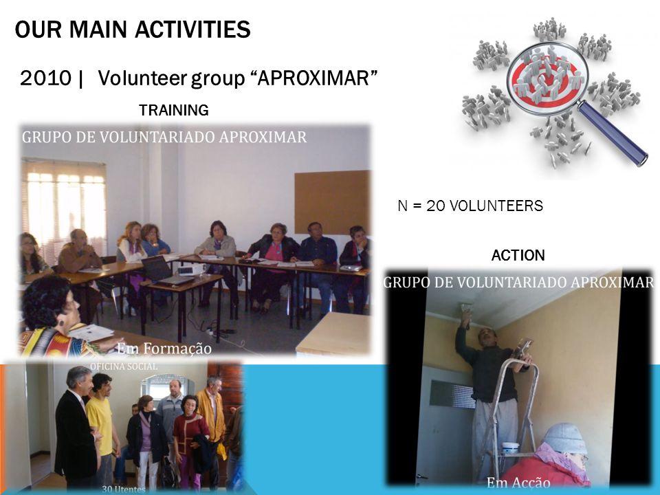 OUR MAIN ACTIVITIES 2010 | Esperança Social kitchen SUPPORTING:  60 families  147 individuals
