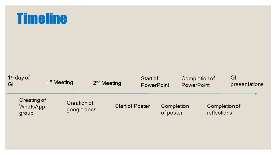 Timeline 1 st day of GI Creating of WhatsApp group 1 st Meeting Creation of google docs 2 nd Meeting Start of Poster Start of PowerPoint GI presentations Completion of poster Completion of PowerPoint Completion of reflections 1 st day of GI 1 st Meeting 2 nd Meeting Start of PowerPoint