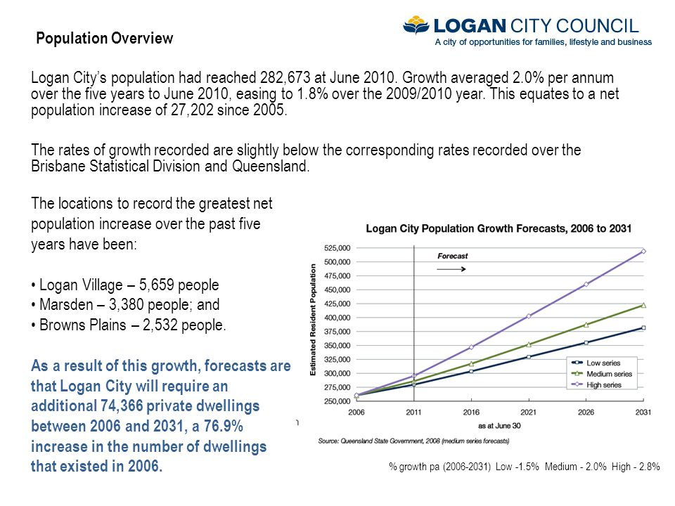 Population Overview Logan City's population had reached 282,673 at June 2010.