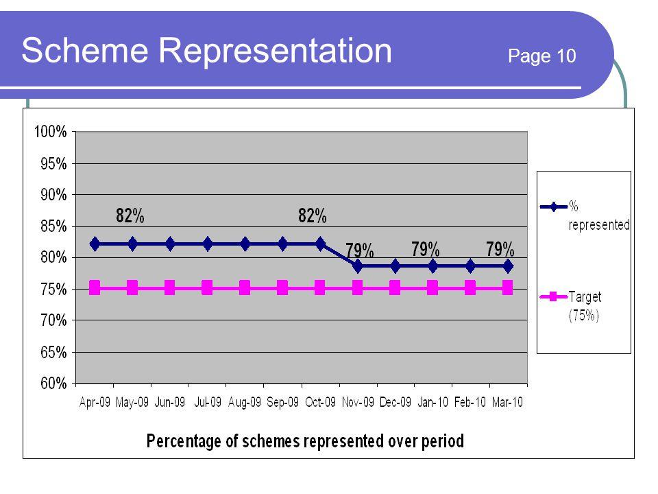 Scheme Representation Page 10