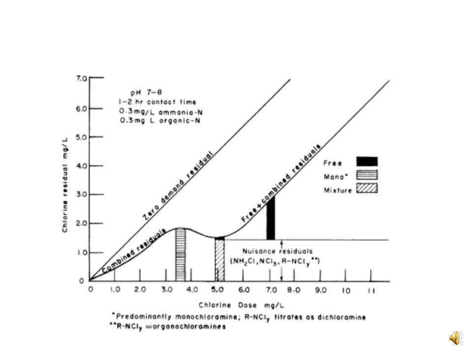 Breakpoint w/ Ammonia
