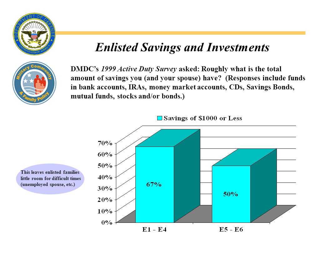 Enlisted Savings and Investments DMDC's 1999 Active Duty Survey asked: Roughly what is the total amount of savings you (and your spouse) have.