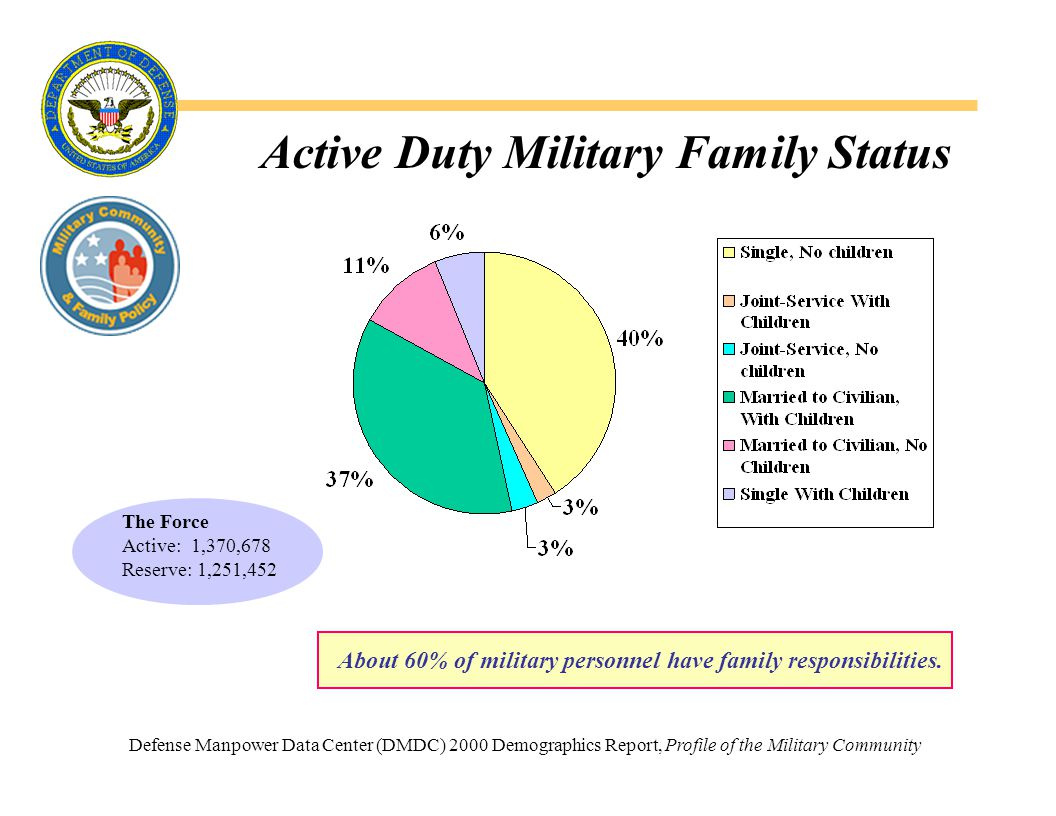 Marital Status of Active Duty Members 2000 Profile of the Military Community, DMDC *Includes annulled, interlocutory, legally separated, widowed and unknown cases.