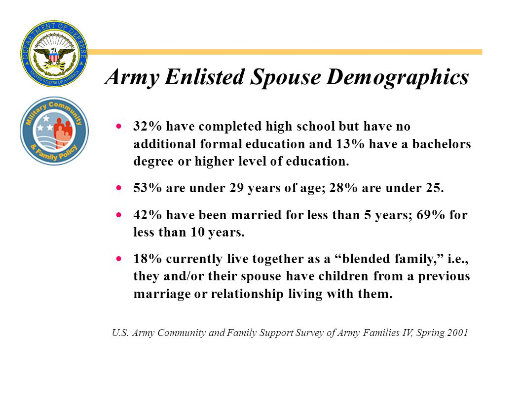 Army Enlisted Spouse Demographics  32% have completed high school but have no additional formal education and 13% have a bachelors degree or higher level of education.