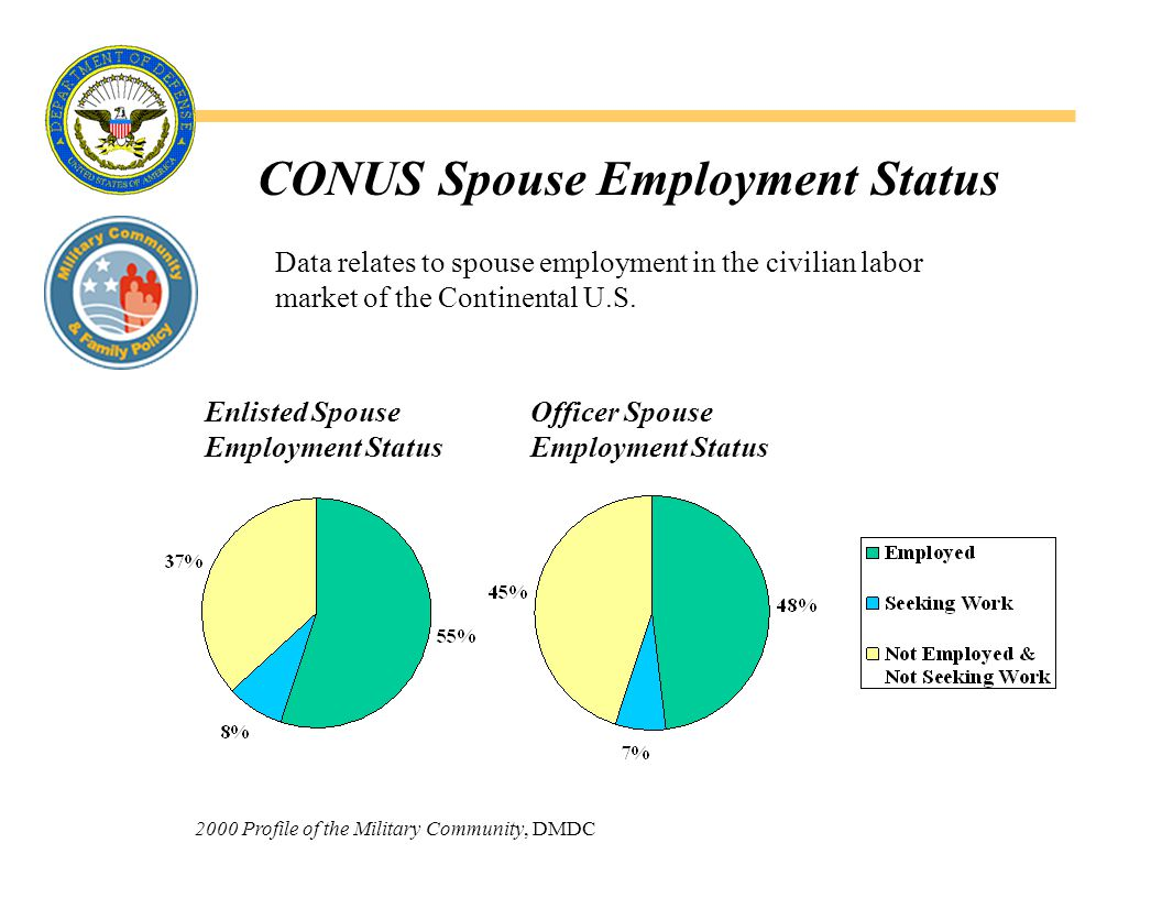 Comparison of Employment Status Army Officer & Enlisted Spouses U.S.