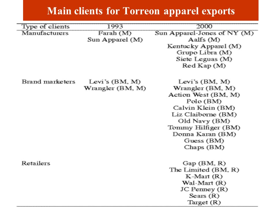 Apparel industry indicators for Torreon