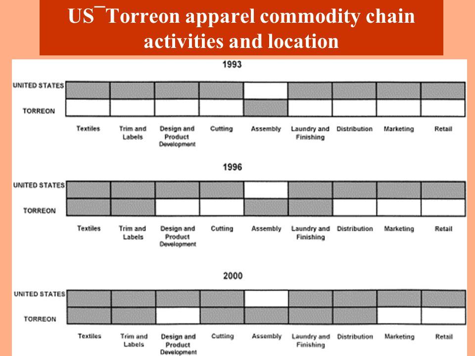 Post NAFTA Full Package Networks in Torreon
