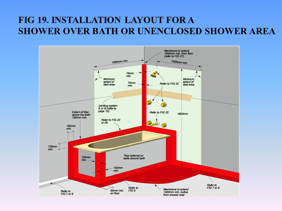 FIG 19. INSTALLATION LAYOUT FOR A SHOWER OVER BATH OR UNENCLOSED SHOWER AREA