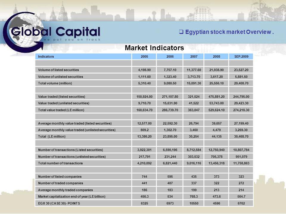 Market Indicators SEP.20092008200720062005Indicators 23,527.2021,938.9011,377.607,757.104,198.90Volume of listed securities 5,881.503,617.203,713.701,323.401,111.60Volume of unlisted securities 29,408.7025,556.1015,091.309,080.505,310.40Total volume (million) 244,795.00475,881.20321,524271,107.80150,924.00Value traded (listed securities) 29,423.3053,743.0041,52215,631.909,710.70Value traded (unlisted securities) 274,218.30529,624.10363,047286,739.70160,634.70Total value traded (LE million) 27,199.4039,65726,79422,592.3012,577.00Average monthly value traded (listed securities) 3,269.304,4793,4601,302.70809.2Average monthly value traded (unlisted securities) 30,468.7044,13530,25423,895.0013,386.20Total (LE million) 10,807,78412,750,9408,712,5846,590,1963,922,301Number of transactions (Listed securities) 951,079705,378303,532231,244217,791Number of transactions (unlisted securities) 11,758,86313,456,3189,016,1166,821,4404,210,092Total number of transactions 323373435595744Number of listed companies 272322337407441Number of traded companies 214213199183186Average monthly traded companies 564.7473.6768.3534456.3Market capitalization end of year (LE billion) 676245961055069736325EGX 30 (CASE 30)- POINTS  Egyptian stock market Overview.
