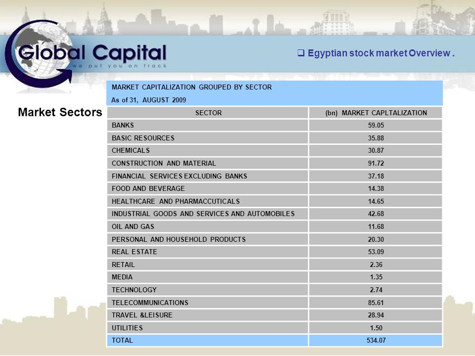 MARKET CAPITALIZATION GROUPED BY SECTOR As of 31, AUGUST 2009 (bn) MARKET CAPLTALIZATIONSECTOR 59.05BANKS 35.88BASIC RESOURCES 30.87CHEMICALS 91.72CONSTRUCTION AND MATERIAL 37.18FINANCIAL SERVICES EXCLUDING BANKS 14.38FOOD AND BEVERAGE 14.65HEALTHCARE AND PHARMACCUTICALS 42.68INDUSTRIAL GOODS AND SERVICES AND AUTOMOBILES 11.68OIL AND GAS 20.30PERSONAL AND HOUSEHOLD PRODUCTS 53.09REAL ESTATE 2.36RETAIL 1.35MEDIA 2.74TECHNOLOGY 85.61TELECOMMUNICATIONS 28.94TRAVEL &LEISURE 1.50UTILITIES 534.07TOTAL Market Sectors  Egyptian stock market Overview.