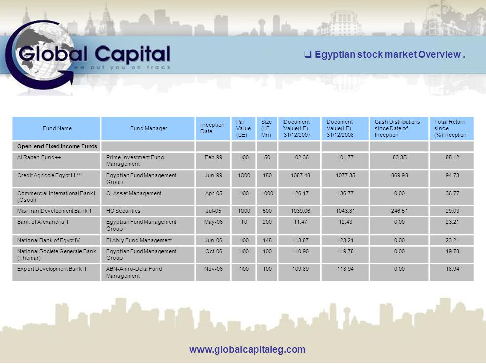 www.globalcapitaleg.com Total Return since (%)Inception Cash Distributions since Date of Inception Document Value(LE) 31/12/2008 Document Value(LE) 31/12/2007 Size (LE Mn) Par Value (LE) Inception Date Fund ManagerFund Name Open-end Fixed Income Funds 85.1283.35101.77102.3650100Feb-99Prime Investment Fund Management Al Rabeh Fund++ 94.73869.981077.351087.481501000Jun-99Egyptian Fund Management Group Credit Agricole Egypt III *** 36.770.00136.77126.171000100Apr-05CI Asset ManagementCommercial International Bank I (Osoul) 29.03246.511043.811039.065001000Jul-05HC SecuritiesMisr Iran Development Bank II 23.210.0012.4311.4720010May-06Egyptian Fund Management Group Bank of Alexandria II 23.210.00123.21113.87145100Jun-06El Ahly Fund ManagementNational Bank of Egypt IV 19.780.00119.78110.90100 Oct-06Egyptian Fund Management Group National Societe Generale Bank (Themar) 18.940.00118.94109.89100 Nov-06ABN-Amro-Delta Fund Management Export Development Bank II  Egyptian stock market Overview.