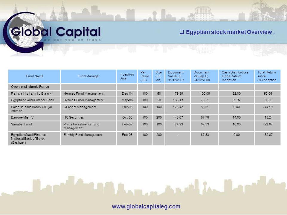 www.globalcapitaleg.com Total Return since (%)Inception Cash Distributions since Date of Inception Document Value(LE) 31/12/2008 Document Value(LE) 31/12/2007 Size (LE Mn) Par Value (LE) Inception Date Fund ManagerFund Name Open-end Islamic Funds 52.0652.00100.06179.3850100Dec-04Hermes Fund ManagementF a i s a l I s l a m i c B a n k 9.8339.3270.51133.1350100May-06Hermes Fund ManagementEgyptian Saudi Finance Bank -44.190.0055.81126.42100 Oct-06CI Asset ManagementFaisal Islamic Bank - CIB (Al Amman) -18.2414.0067.76143.07200100Oct-06HC SecuritiesBanque Misr IV -22.6710.0067.33124.93100 Feb-07Prime Investments Fund Management Sanabel Fund -32.670.0067.33-200100Feb-08El-Ahly Fund ManagementEgyptian Saudi Finance - National Bank of Egypt (Bashaer)  Egyptian stock market Overview.