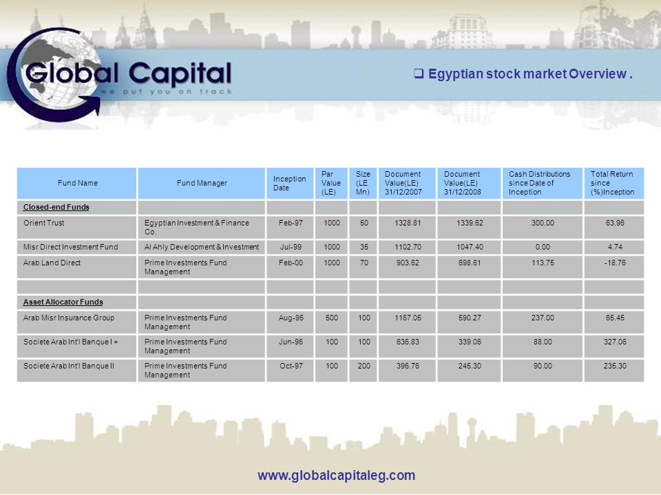 www.globalcapitaleg.com Total Return since (%)Inception Cash Distributions since Date of Inception Document Value(LE) 31/12/2008 Document Value(LE) 31/12/2007 Size (LE Mn) Par Value (LE) Inception Date Fund ManagerFund Name Closed-end Funds 63.96300.001339.621328.81501000Feb-97Egyptian Investment & Finance Co.