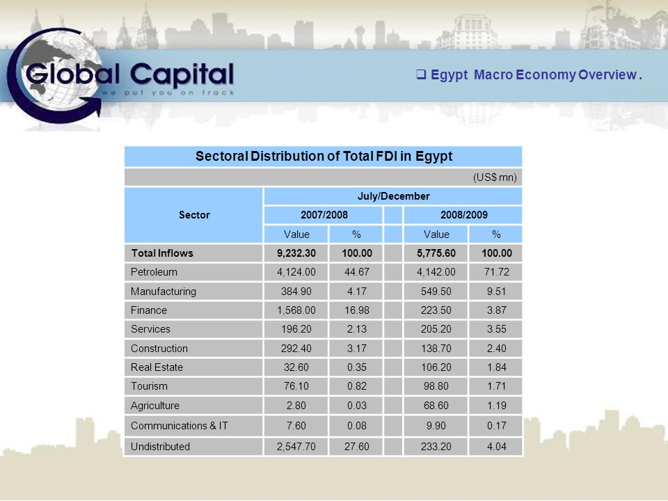 www.globalcapitaleg.com Sectoral Distribution of Total FDI in Egypt (US$ mn) July/December Sector 2008/2009 2007/2008 %Value % 100.005,775.60 100.009,232.30Total Inflows 71.724,142.00 44.674,124.00Petroleum 9.51549.50 4.17384.90Manufacturing 3.87223.50 16.981,568.00Finance 3.55205.20 2.13196.20Services 2.40138.70 3.17292.40Construction 1.84106.20 0.3532.60Real Estate 1.7198.80 0.8276.10Tourism 1.1968.60 0.032.80Agriculture 0.179.90 0.087.60Communications & IT 4.04233.20 27.602,547.70Undistributed  Egypt Macro Economy Overview.