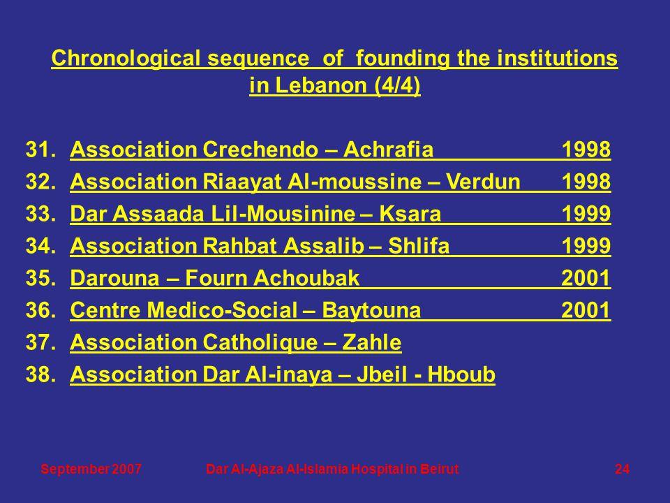 Chronological sequence of founding the institutions in Lebanon (4/4) 31.Association Crechendo – Achrafia1998 32.Association Riaayat Al-moussine – Verd