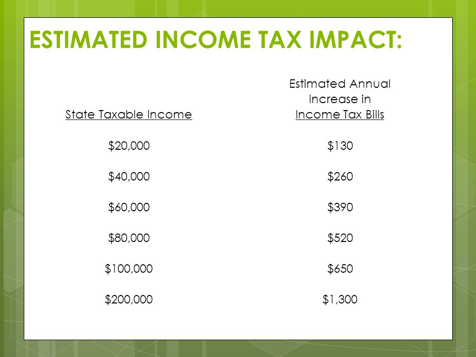 ESTIMATED INCOME TAX IMPACT: Estimated Annual Increase in State Taxable IncomeIncome Tax Bills $20,000$130 $40,000$260 $60,000$390 $80,000$520 $100,00