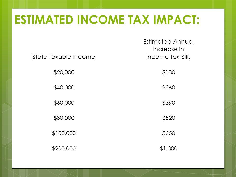 ESTIMATED INCOME TAX IMPACT: Estimated Annual Increase in State Taxable IncomeIncome Tax Bills $20,000$130 $40,000$260 $60,000$390 $80,000$520 $100,000$650 $200,000$1,300 18