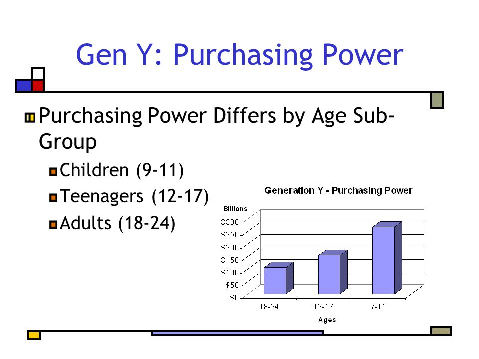 Gen Y: Purchasing Power Purchasing Power Differs by Age Sub- Group Children (9-11) Teenagers (12-17) Adults (18-24)