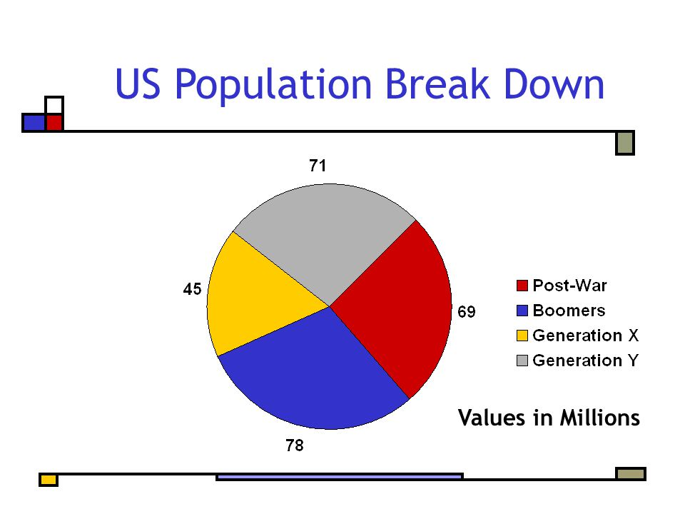 US Population Break Down Values in Millions