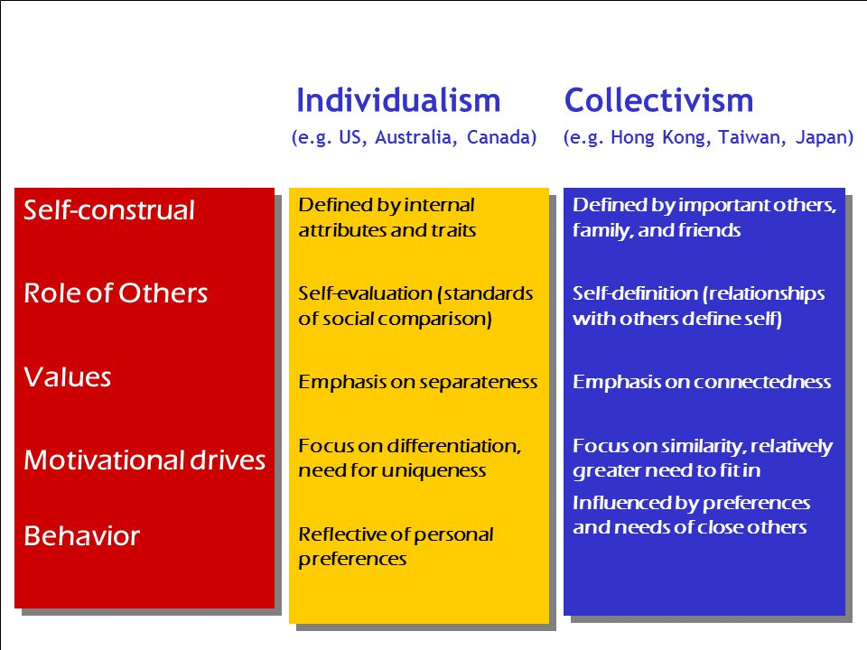 Individualism Collectivism (e.g. US, Australia, Canada) (e.g. Hong Kong, Taiwan, Japan) Self-construal Role of Others Values Motivational drives Behav