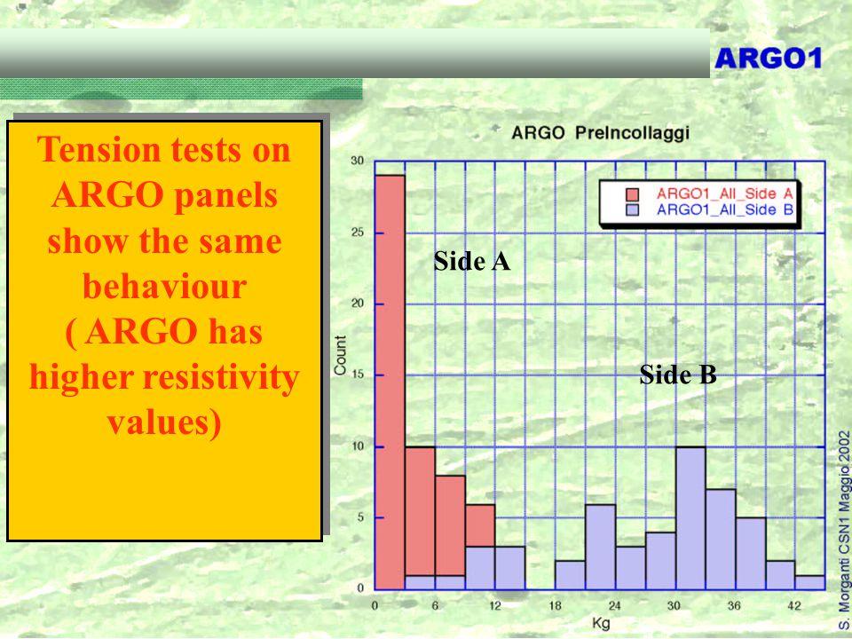 Tension tests on ARGO panels show the same behaviour ( ARGO has higher resistivity values) Tension tests on ARGO panels show the same behaviour ( ARGO has higher resistivity values) Side A Side B