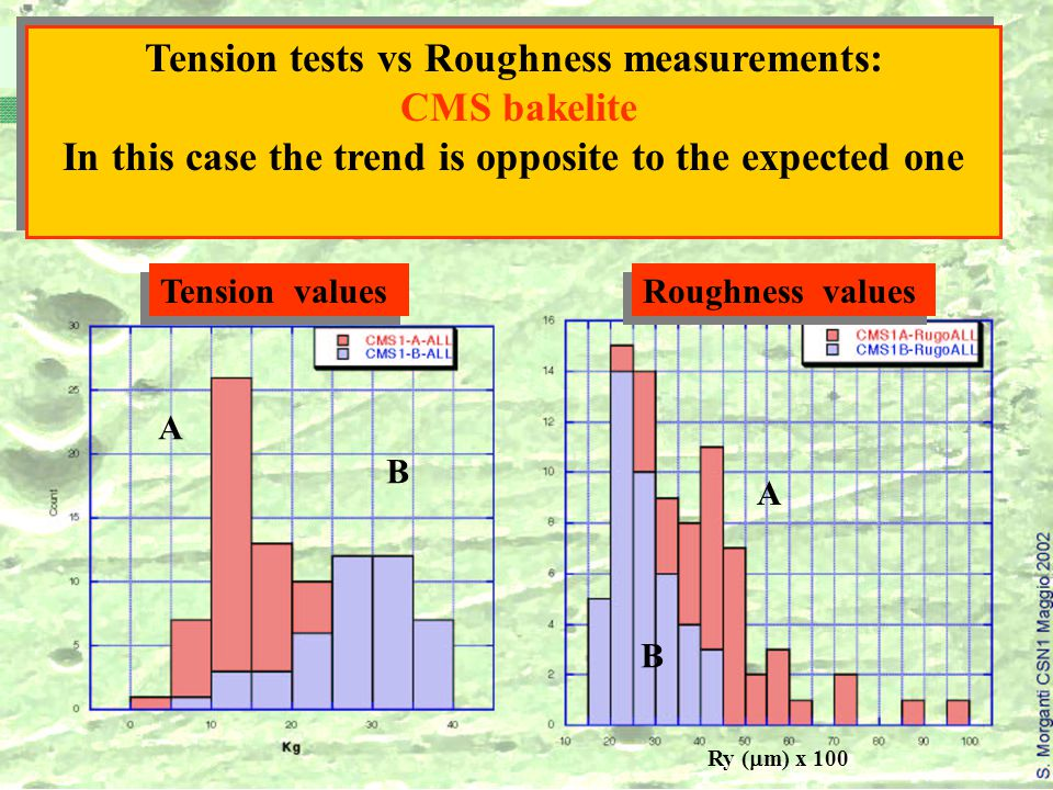 Ry (  m) x 100 A A B B Tension tests vs Roughness measurements: CMS bakelite In this case the trend is opposite to the expected one Tension tests vs Roughness measurements: CMS bakelite In this case the trend is opposite to the expected one Tension values Roughness values
