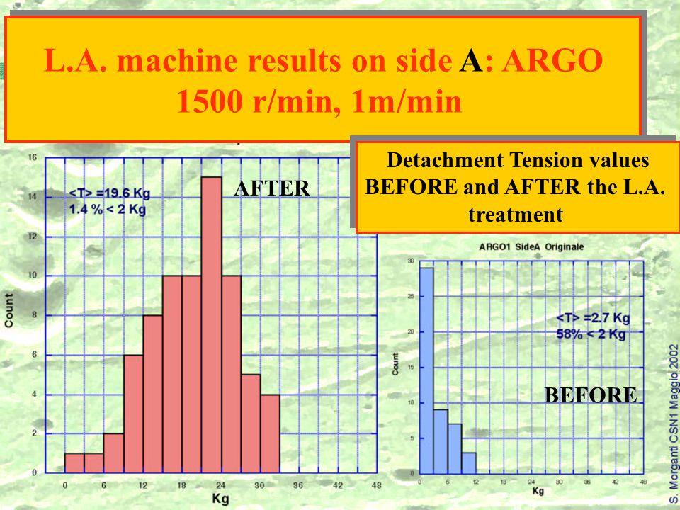 BEFORE AFTER L.A. machine results on side A: ARGO 1500 r/min, 1m/min L.A.