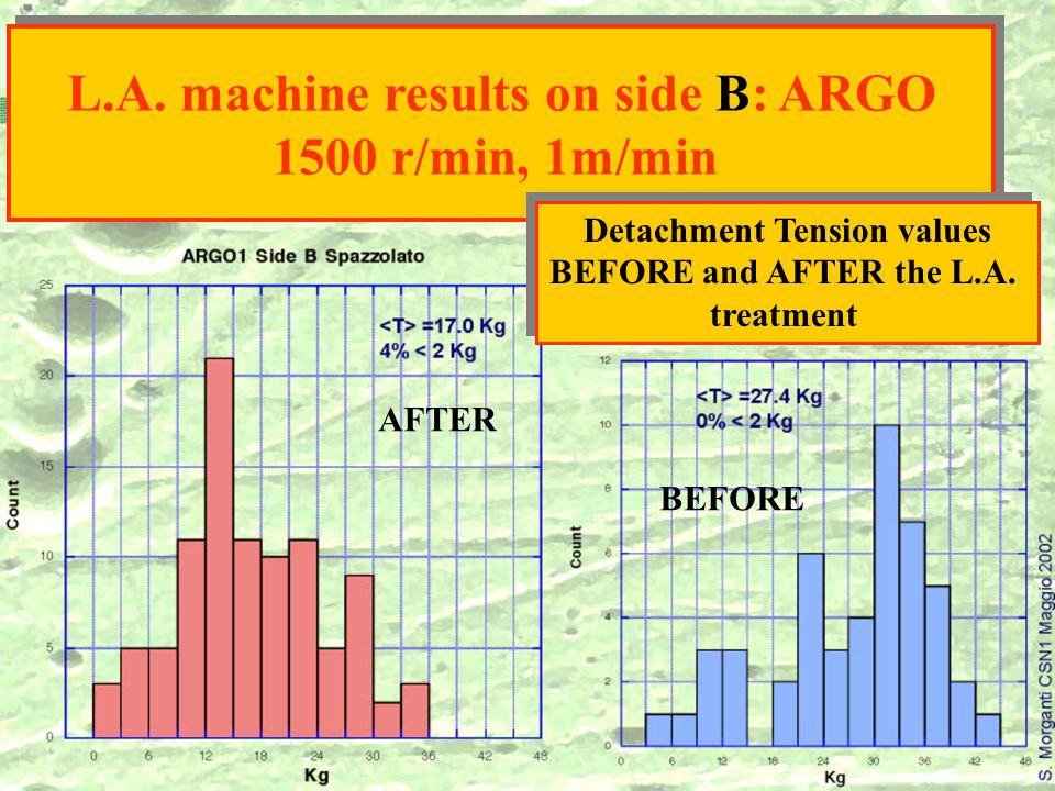 BEFORE AFTER L.A. machine results on side B: ARGO 1500 r/min, 1m/min L.A.