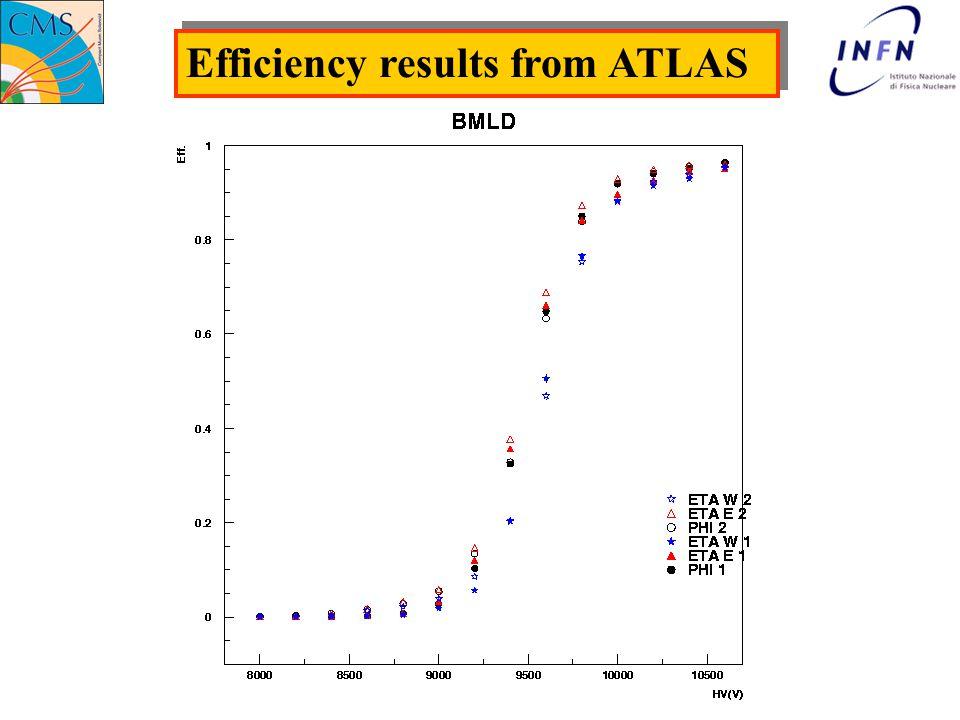Efficiency results from ATLAS