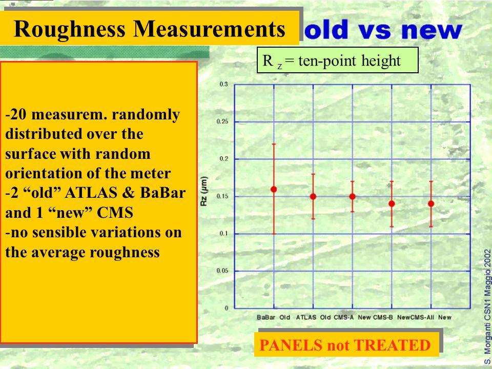 -20 measurem.