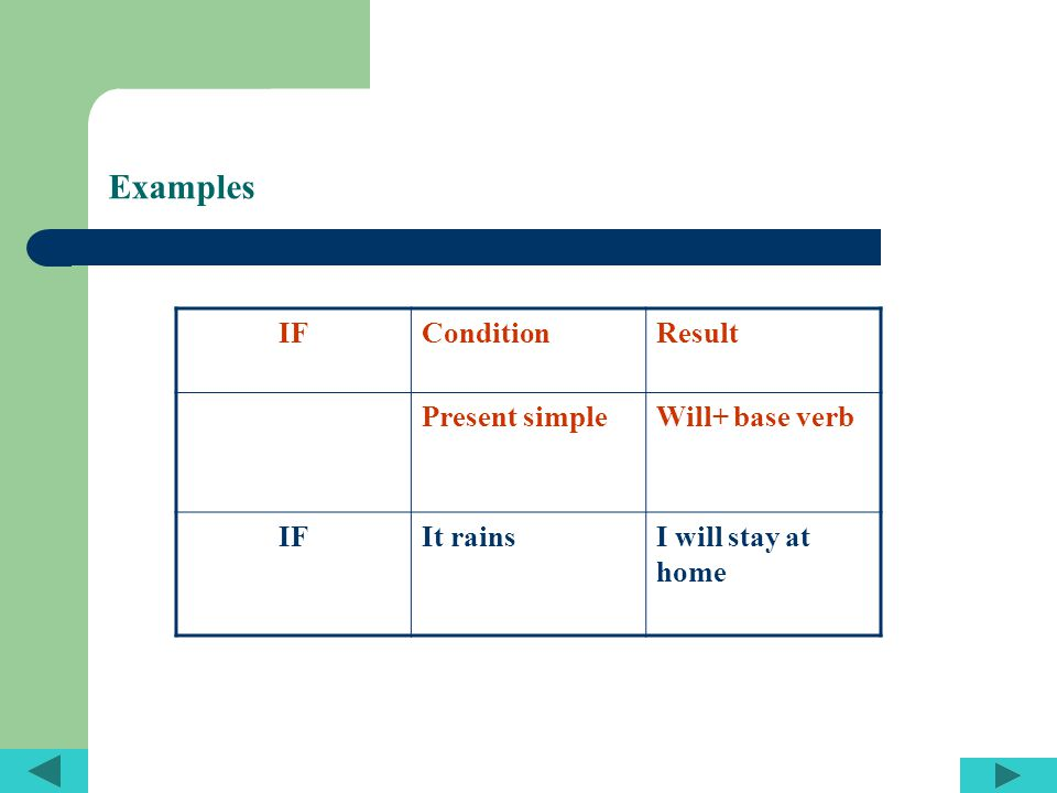 Examples ResultConditionIF Will+ base verbPresent simple I will stay at home It rainsIF