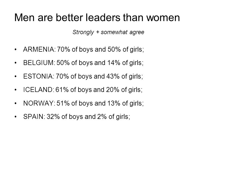 Men are better leaders than women ARMENIA: 70% of boys and 50% of girls; BELGIUM: 50% of boys and 14% of girls; ESTONIA: 70% of boys and 43% of girls; ICELAND: 61% of boys and 20% of girls; NORWAY: 51% of boys and 13% of girls; SPAIN: 32% of boys and 2% of girls; Strongly + somewhat agree