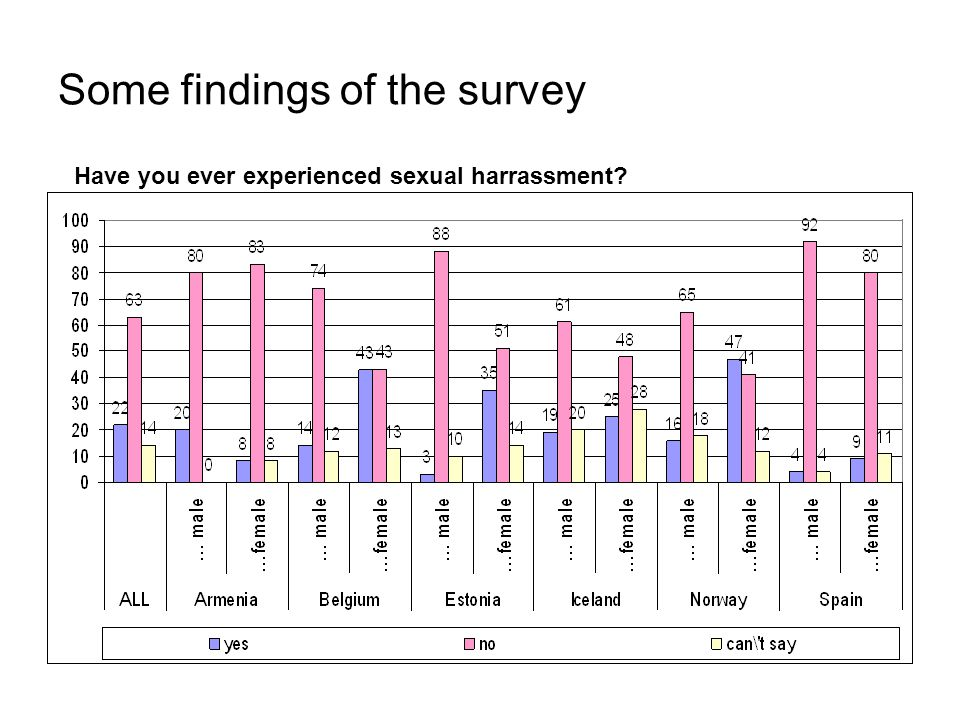 Some findings of the survey Have you ever experienced sexual harrassment