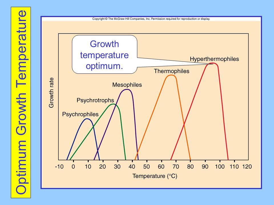 Optimum Growth Temperature Growth temperature optimum.