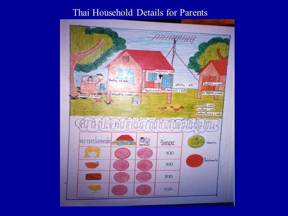 Thai Household Details for Parents