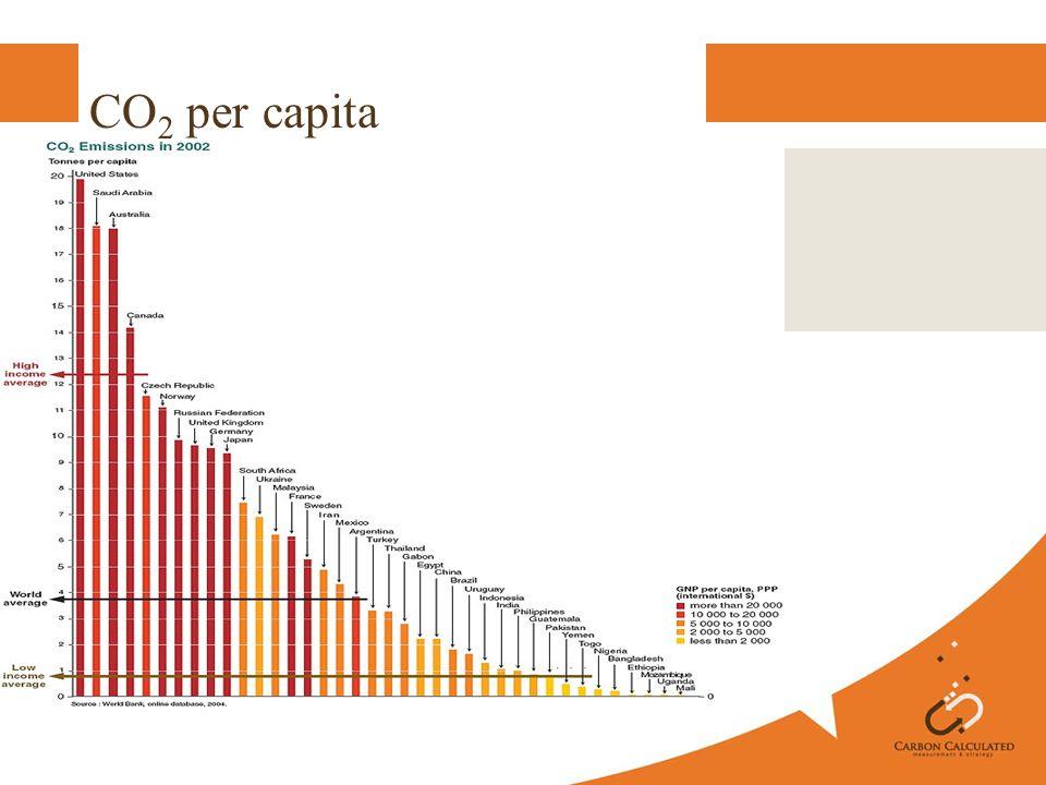 CO 2 per capita