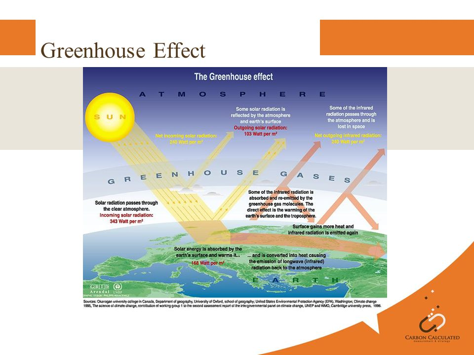 Fact: Without GHGs, ave.surface temp of the earth would be 33°C colder.