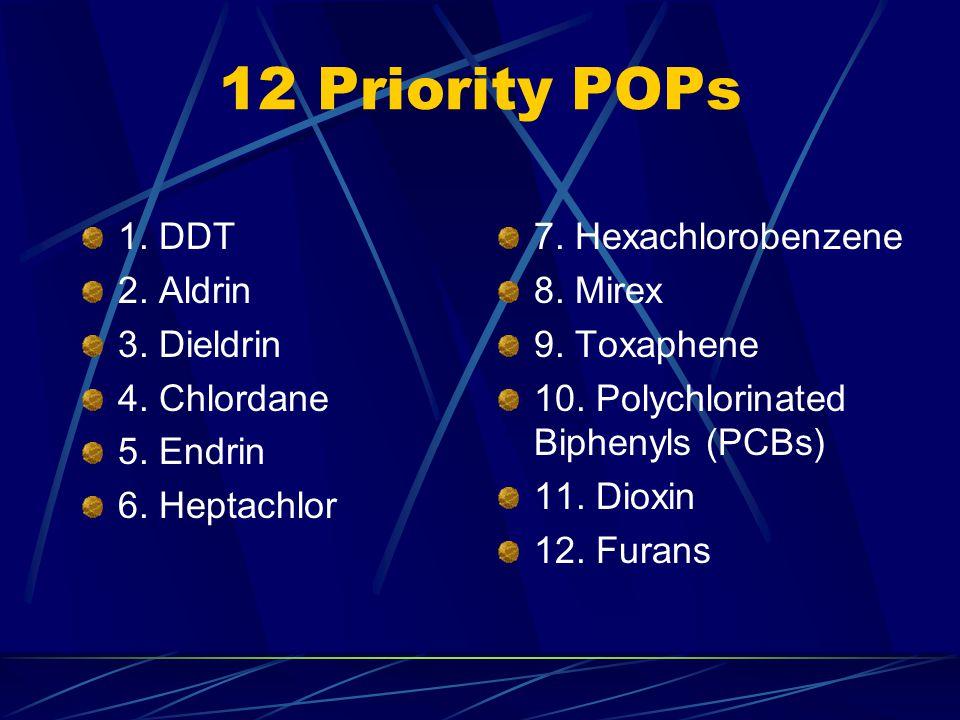 12 Priority POPs 1. DDT 2. Aldrin 3. Dieldrin 4.