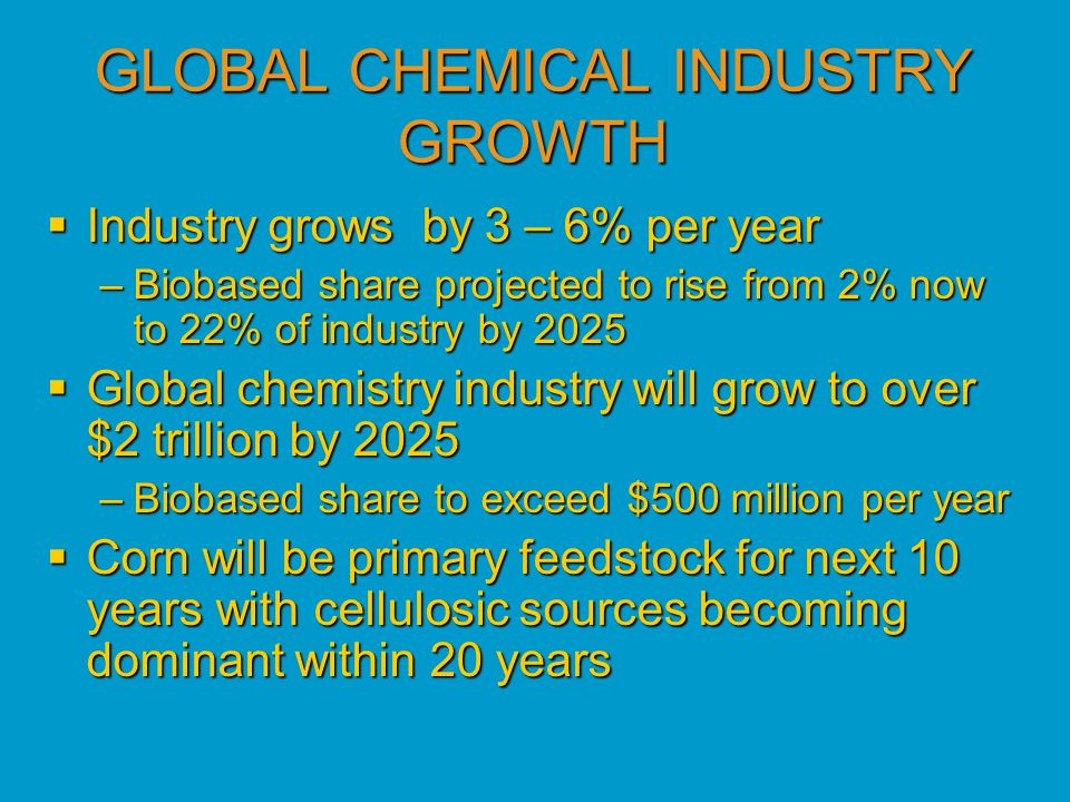 GLOBAL CHEMICAL INDUSTRY GROWTH  Industry grows by 3 – 6% per year –Biobased share projected to rise from 2% now to 22% of industry by 2025  Global chemistry industry will grow to over $2 trillion by 2025 –Biobased share to exceed $500 million per year  Corn will be primary feedstock for next 10 years with cellulosic sources becoming dominant within 20 years