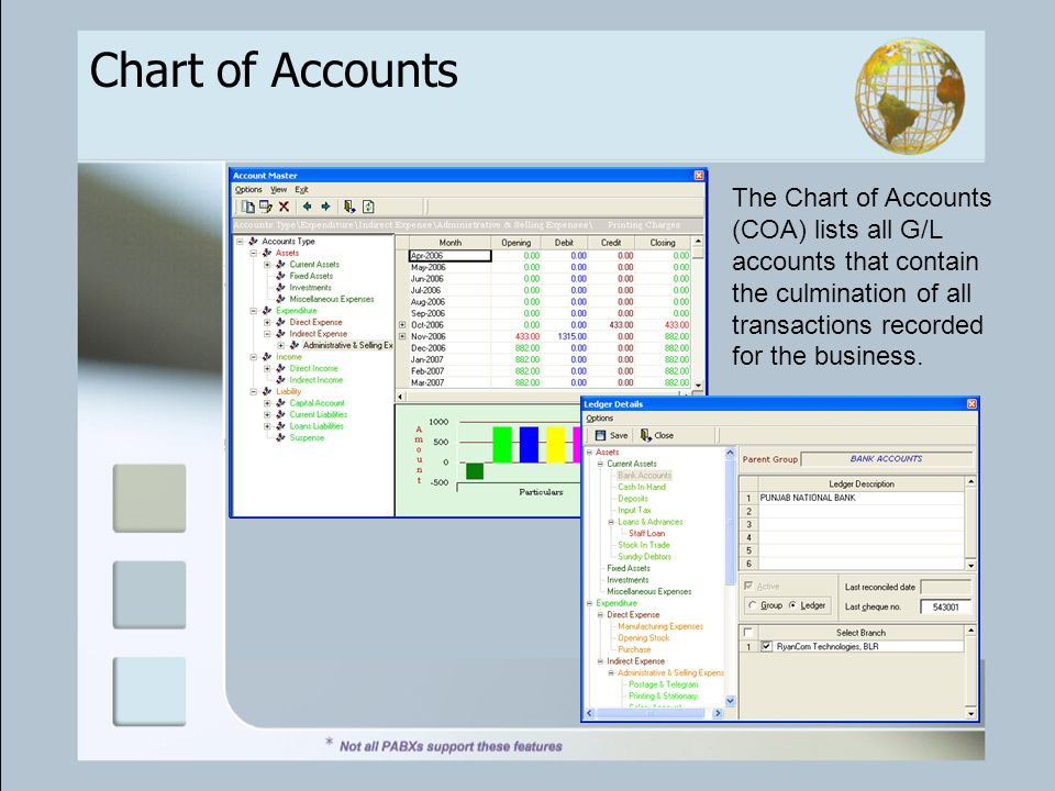Chart of Accounts The Chart of Accounts (COA) lists all G/L accounts that contain the culmination of all transactions recorded for the business.