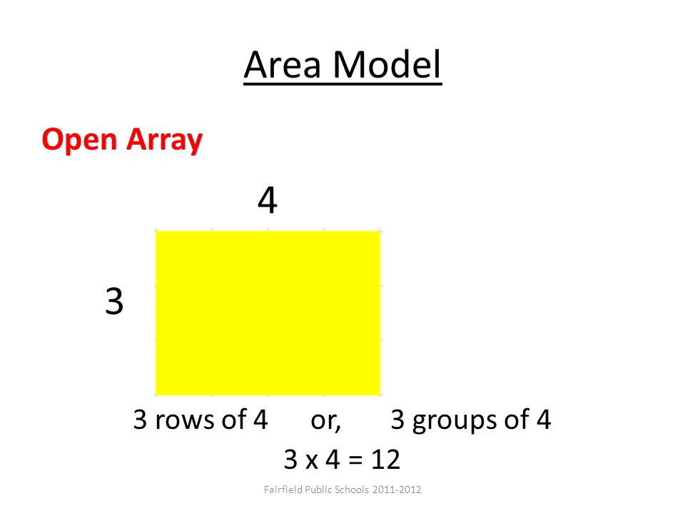 Area Model Closed Array 3 rows of 4 or, 3 groups of 4 3 x 4 = 12 3 4 Open Array Fairfield Public Schools 2011-2012